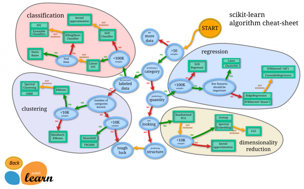 Machine learning cheat sheet from Scikit learn.