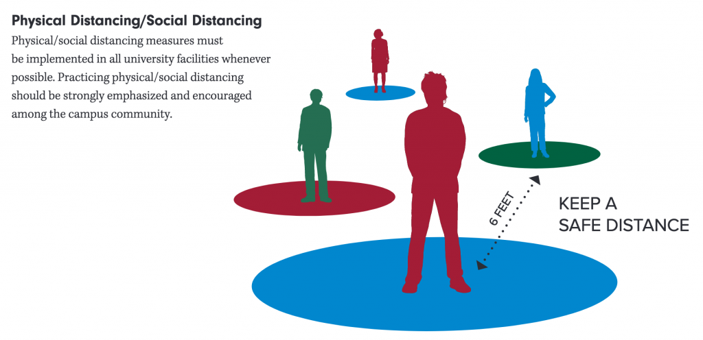 Graphic from the UA System Fall Plan outlining 6 foot social distancing rules for campus classrooms