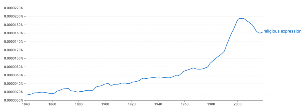 """Graph showing the increasing frequency of the phrase """"religious expression"""" since 1800"""
